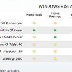 Planning to upgrade to Vista ?
