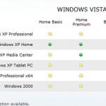Planning to upgrade to Vista ?