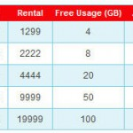 Airtel introduces 8mpbs